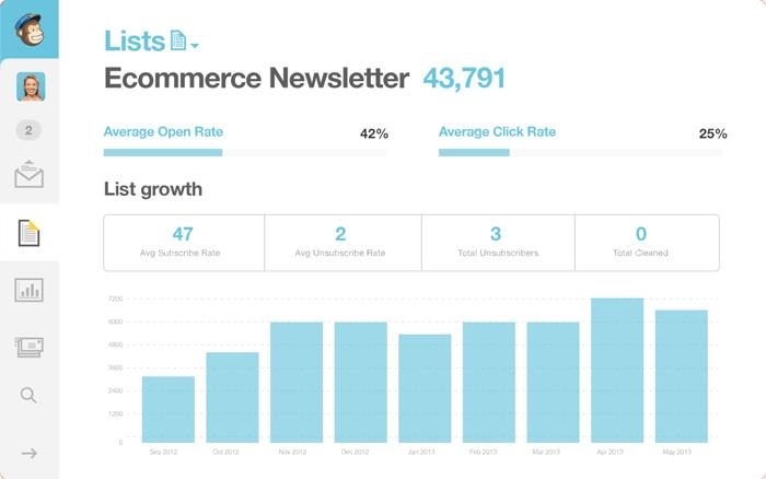 The Best Email Marketing Tools For Ecommerce Businesses