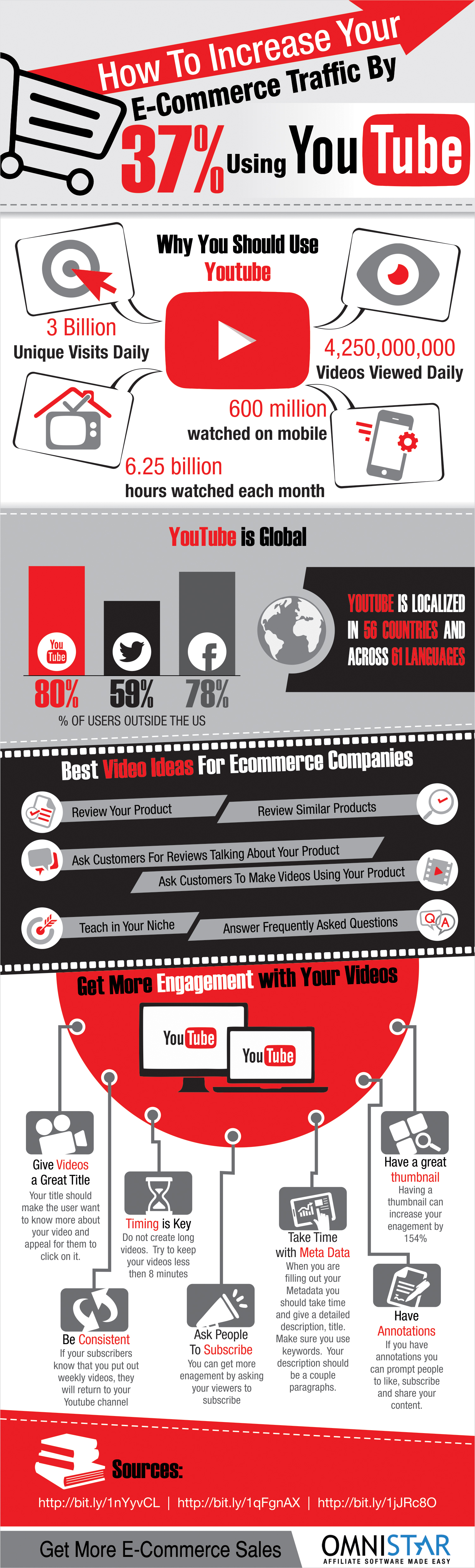 Infographic: How to Increase Your eCommerce Traffic by 37% Using YouTube